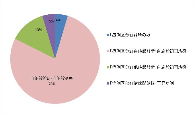 Ⅱ 2015年 症例区分別・登録割合