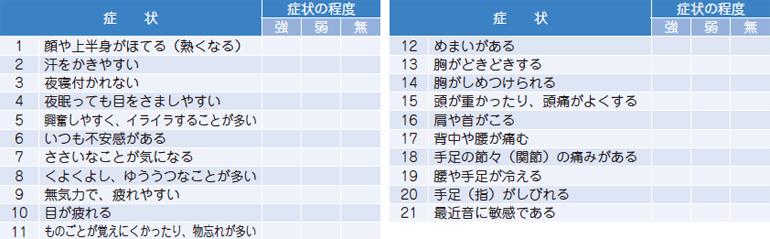 (図)日本人女性の更年期症状評価表