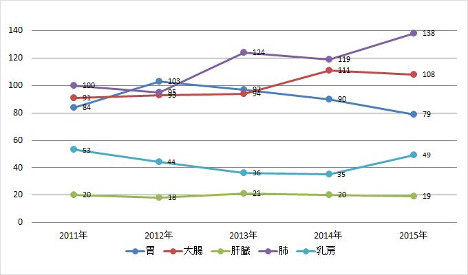 5大がん別・院内がん登録登録件数(2011年~2015年)